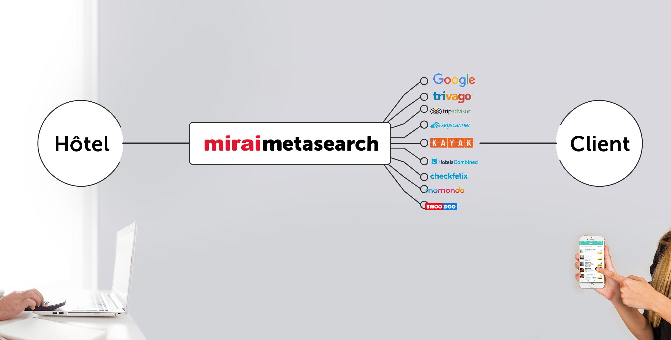 Mirai lance miraimetasearch, solution avancée connectant le site officiel des hôtels aux meta-moteurs (Google Hotel Ads -incluant Book on Google-, Tripadvisor, trivago, Kayak, Skyscanner…) .