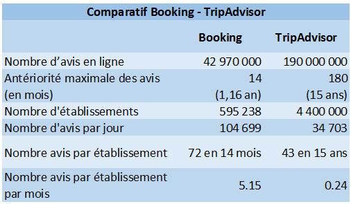 Booking Com Devient Le N 1 Des Sites D Avis Clients D