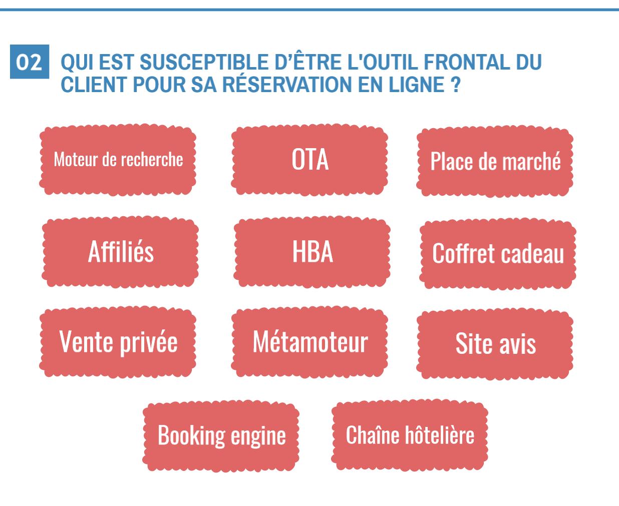 Infographie 11 mois apr s la loi macron qu est ce qu for Reservation hotel en ligne