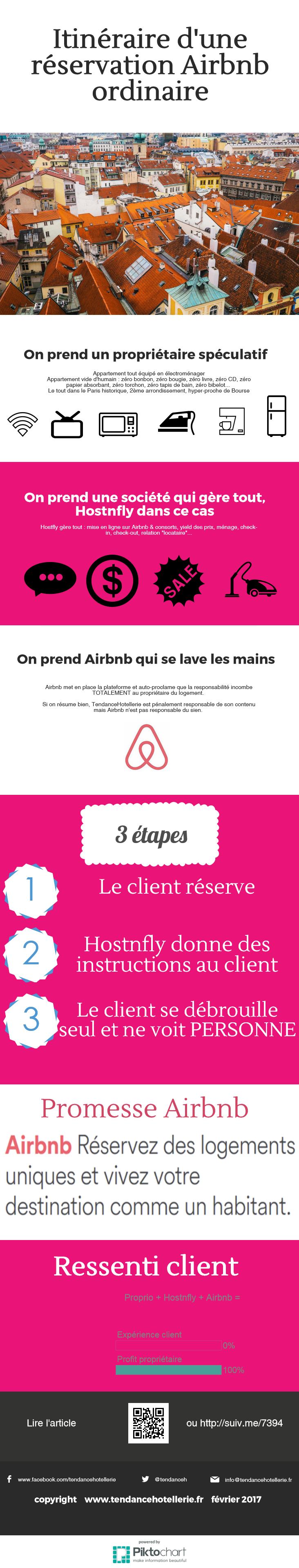 Salle De Bain Pierre Travertin ~ Mais O Est Pass L Esprit Fondateur D Airbnb Tendancehotellerie Fr
