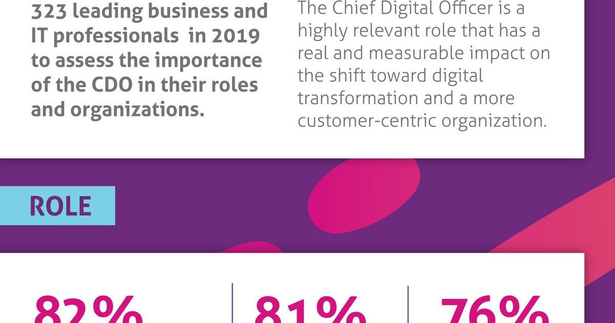 Sondage Mindtree : le rôle de directeur du numérique influe grandement sur la transformation numérique – TendanceHotellerie
