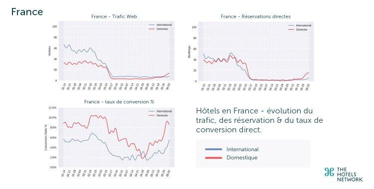 Hôtels en France - Évolution du trafic web, réservations & taux de conversion. Source : The Hotels Network {JPEG}