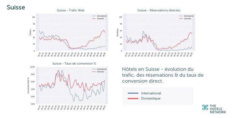Hôtels en Suisse - Évolution du trafic web, réservations & taux de conversion. Source : The Hotels Network {JPEG}